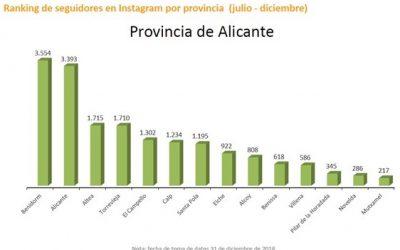 Altea mejora su posicionamiento en el Barómetro de Redes Sociales de los destinos turísticos de la Comunitat Valenciana